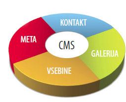 Shema CMS sistem - Čebelar CMS